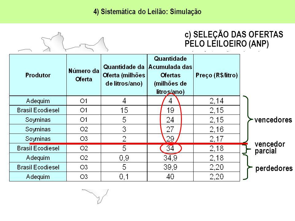 4) Sistemática do Leilão: Simulação Brasil Ecodiesel Adequim Soyminas ANP c) SELEÇÃO DAS OFERTAS PELO LEILOEIRO (ANP) As ofertas são ordenadas por preços crescentes, sendo selecionadas aquelas com os menores preços, até alcançar o volume total de aquisição pré- definido no Edital.
