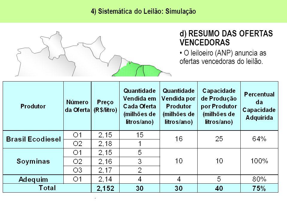 4) Sistemática do Leilão: Simulação Brasil Ecodiesel Adequim Soyminas ANP d) RESUMO DAS OFERTAS VENCEDORAS O leiloeiro (ANP) anuncia as ofertas vencedoras do leilão.