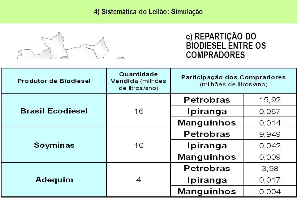 4) Sistemática do Leilão: Simulação e) REPARTIÇÃO DO BIODIESEL ENTRE OS COMPRADORES Agentes compradores: produtores e importadores de diesel.