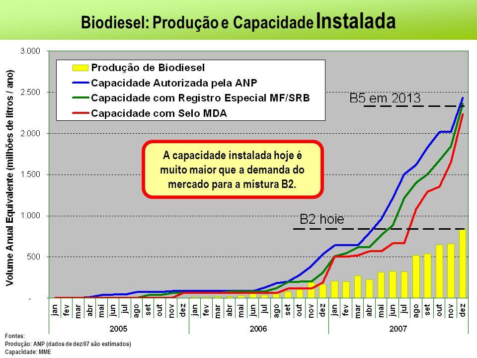 Biodiesel: Produção e Capacidade Instalada A capacidade instalada hoje é muito maior que a demanda do mercado para a mistura B2.