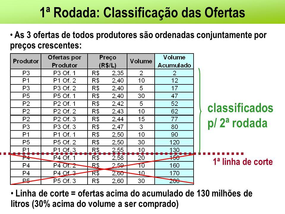 1ª Rodada: Classificação das Ofertas As 3 ofertas de todos produtores são ordenadas conjuntamente por preços crescentes: Linha de corte = ofertas acima do acumulado de 130 milhões de litros (30% acima do volume a ser comprado) 1ª linha de corte classificados p/ 2ª rodada