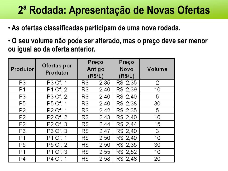 2ª Rodada: Apresentação de Novas Ofertas As ofertas classificadas participam de uma nova rodada.