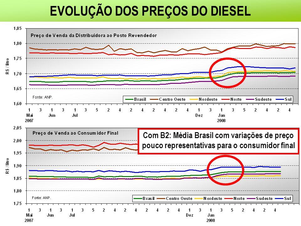 EVOLUÇÃO DOS PREÇOS DO DIESEL Com B2: Média Brasil com variações de preço pouco representativas para o consumidor final