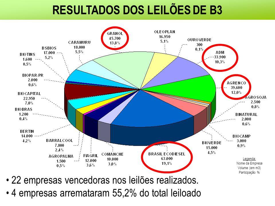 RESULTADOS DOS LEILÕES DE B3 Legenda: Nome da Empresa Volume (em m3) Participação % 22 empresas vencedoras nos leilões realizados.