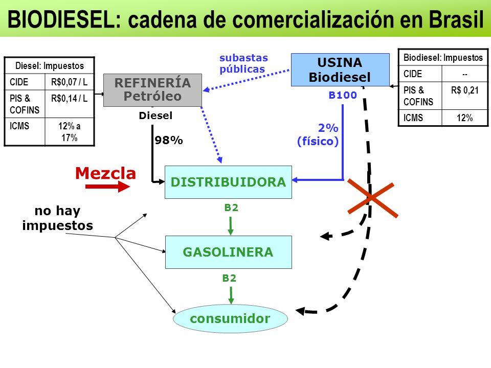 2% (físico) BIODIESEL: cadena de comercialización en Brasil Mezcla Diesel: Impuestos CIDER$0,07 / L PIS & COFINS R$0,14 / L ICMS12% a 17% Biodiesel: Impuestos CIDE-- PIS & COFINS R$ 0,21 ICMS12% no hay impuestos Diesel DISTRIBUIDORA REFINERÍA Petróleo 98% B100 USINA Biodiesel subastas públicas B2 GASOLINERA consumidor B2