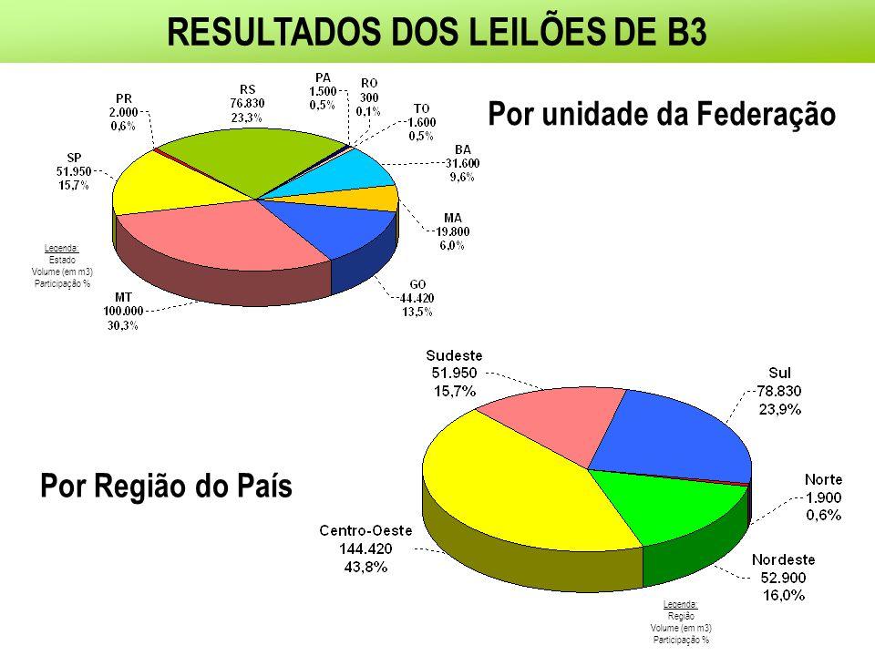RESULTADOS DOS LEILÕES DE B3 Legenda: Região Volume (em m3) Participação % Por unidade da Federação Por Região do País Legenda: Estado Volume (em m3) Participação %