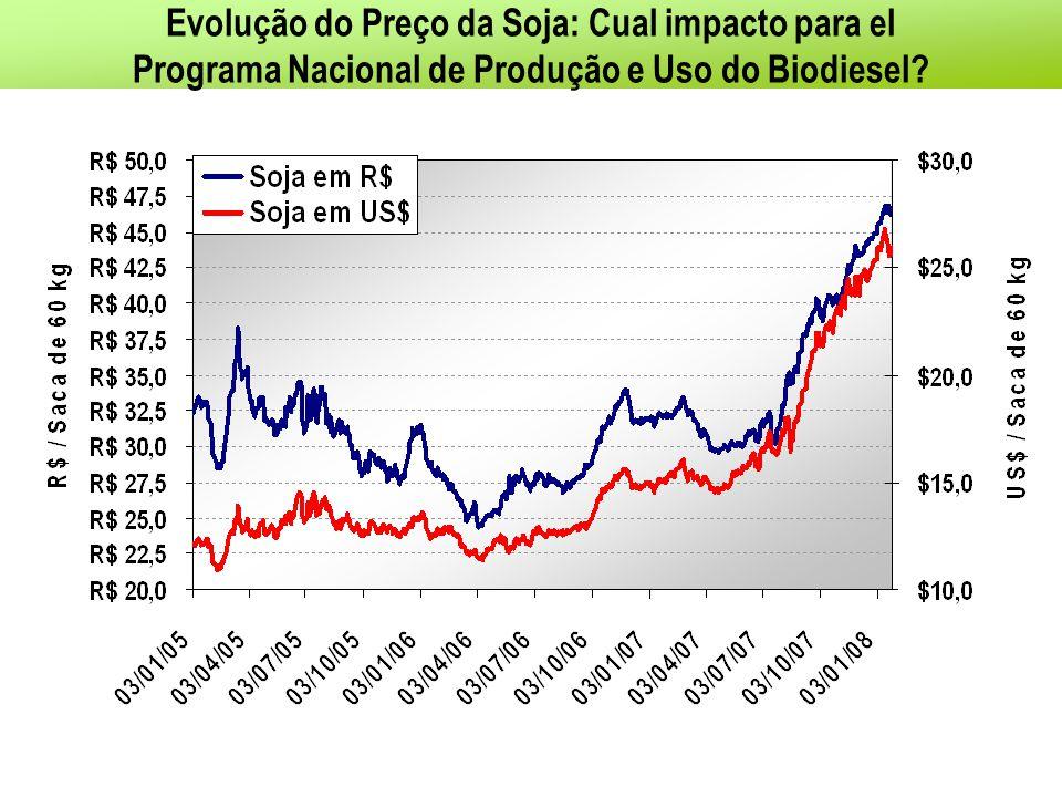 Evolução do Preço da Soja: Cual impacto para el Programa Nacional de Produção e Uso do Biodiesel