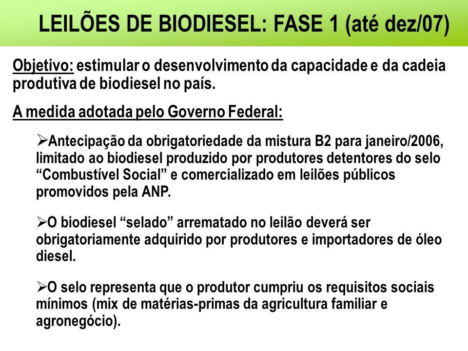 LEILÕES DE BIODIESEL: FASE 1 (até dez/07) Objetivo: estimular o desenvolvimento da capacidade e da cadeia produtiva de biodiesel no país.