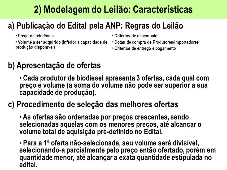 3) Preço de Referência para o Leilão Avaliação MME do Preço de Referência do Biodiesel Posição MME: Preço de referência de R$ 2,30 / litro (com PIS/COFINS e ICMS de 18%), como forma de estimular a produção selada tanto de mamona quanto de soja.