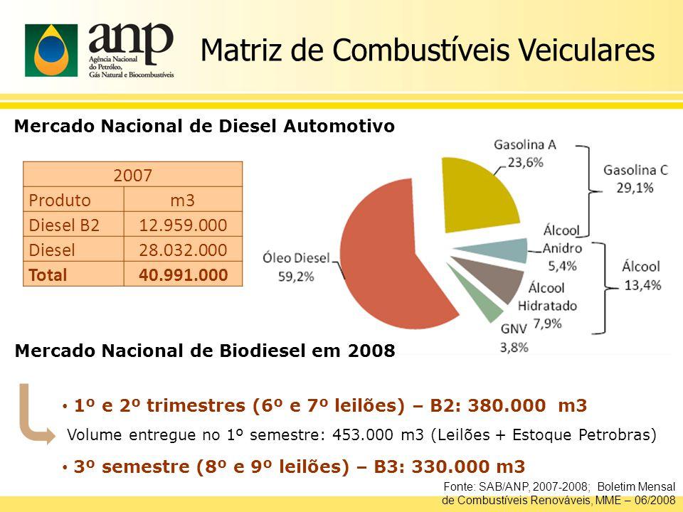 A partir de 2013 2005 a 2007 2% Jul 2008 a 2012 Jan2008 a Jun2008 Programa Nacional de Produção e Uso de Biodiesel Compulsoriedade 5% 2% 3% Período Autorizativo
