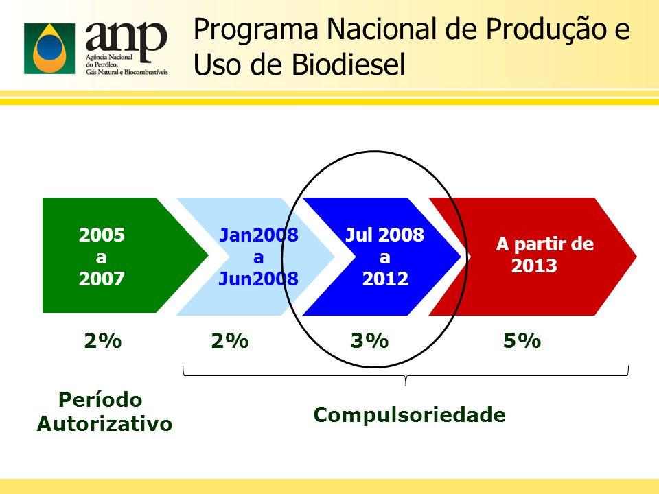 Dados de qualidade em 2008 Dados de qualidade por matéria-prima (2008)