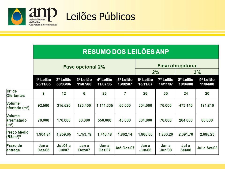 18 Produtor e Importador: Enviar à ANP, periodicamente, dados de qualidade do biodiesel comercializado.