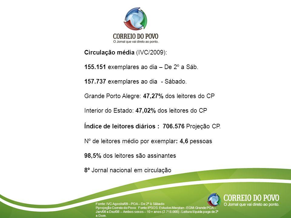 Circulação média (IVC/2009): 155.151 exemplares ao dia – De 2º a Sáb. 157.737 exemplares ao dia - Sábado. Grande Porto Alegre: 47,27% dos leitores do