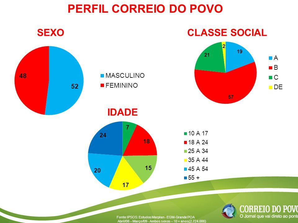 SEXOCLASSE SOCIAL IDADE PERFIL CORREIO DO POVO Fonte:IPSOS: Estudos Marplan - EGM-Grande POA Abril/08 – Março/09 - Ambos sexos – 10 + anos(2.724.000)
