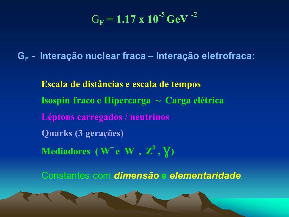 G F = 1.17 x 10 -5 GeV -2 G F - Interação nuclear fraca – Interação eletrofraca: Escala de distâncias e escala de tempos Isospin fraco e Hipercarga ~