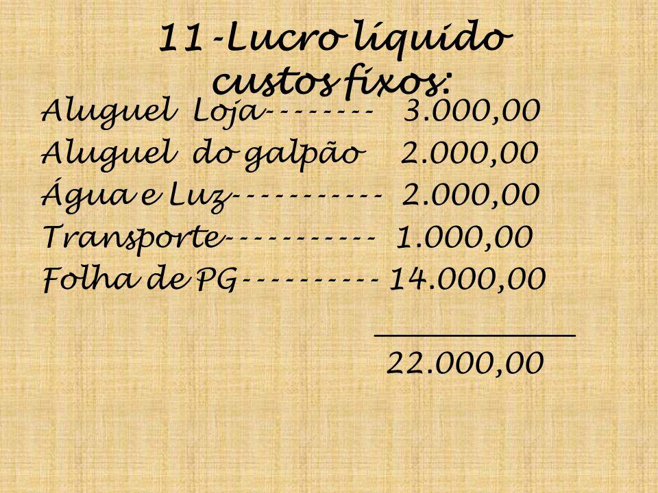 11-Lucro líquido custos fixos: Aluguel Loja-------- 3.000,00 Aluguel do galpão 2.000,00 Água e Luz----------- 2.000,00 Transporte----------- 1.000,00 Folha de PG---------- 14.000,00 ______________ 22.000,00