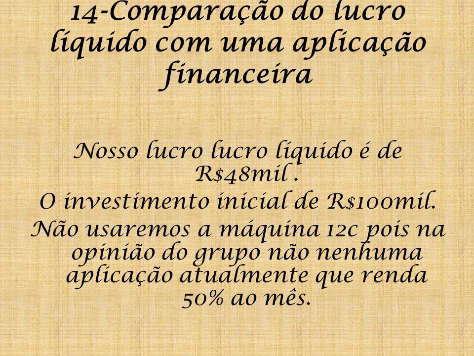 14-Comparação do lucro líquido com uma aplicação financeira Nosso lucro lucro líquido é de R$48mil.