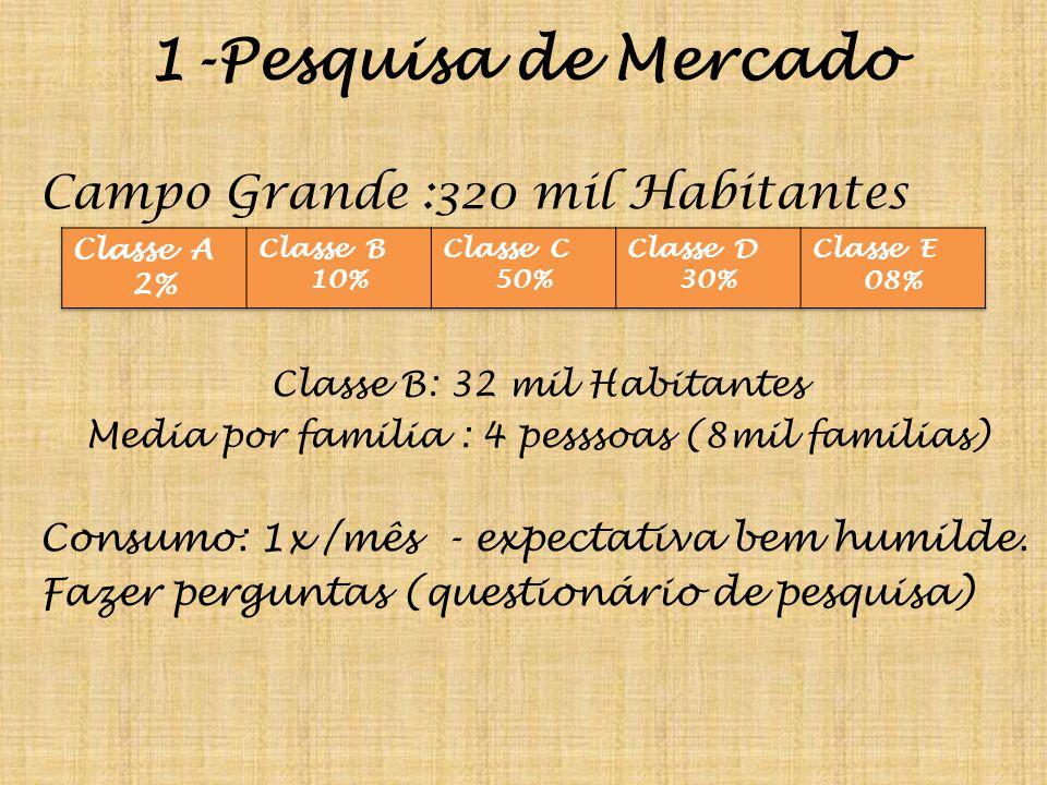 1-Pesquisa de Mercado Campo Grande :320 mil Habitantes Classe B: 32 mil Habitantes Media por familia : 4 pesssoas (8mil familias) Consumo: 1x /mês - expectativa bem humilde.