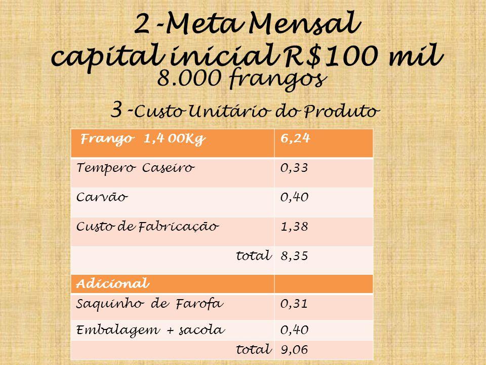 2-Meta Mensal capital inicial R$100 mil 8.000 frangos 3- Custo Unitário do Produto Frango 1,4 00Kg6,24 Tempero Caseiro0,33 Carvão0,40 Custo de Fabricação1,38 total8,35 Adicional Saquinho de Farofa0,31 Embalagem + sacola0,40 total9,06