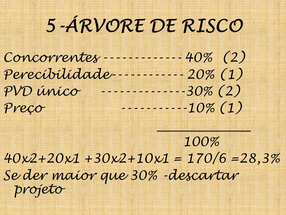 5-ÁRVORE DE RISCO Concorrentes ------------- 40% (2) Perecibilidade------------ 20% (1) PVD único --------------30% (2) Preço -----------10% (1) _______________ 100% 40x2+20x1 +30x2+10x1 = 170/6 =28,3% Se der maior que 30% -descartar projeto