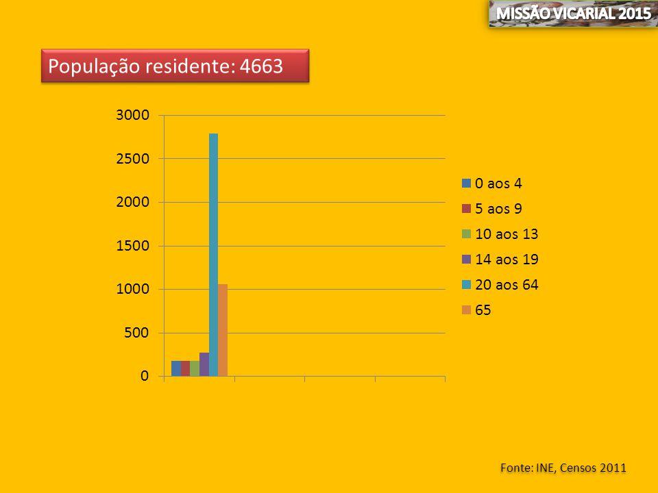 População residente: 4663 Fonte: INE, Censos 2011