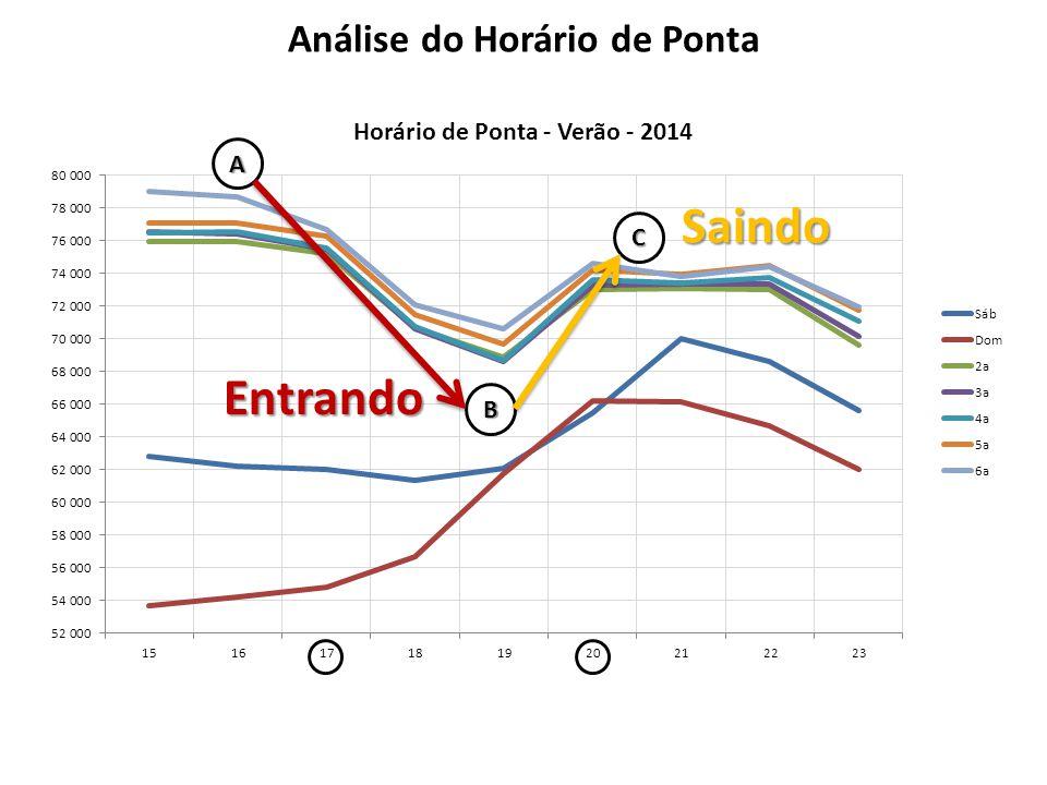 A B C Entrando Saindo Análise do Horário de Ponta