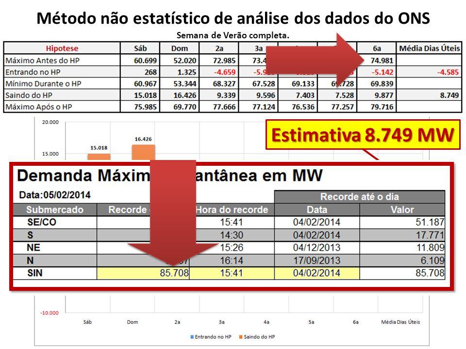 Método não estatístico de análise dos dados do ONS Semana de Verão completa. Estimativa 8.749 MW