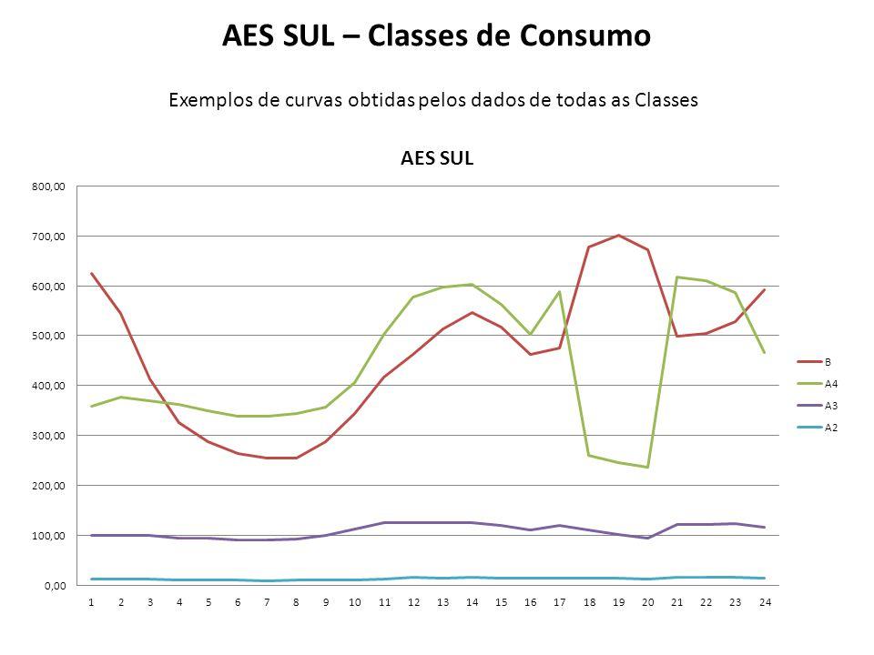 AES SUL – Classes de Consumo Exemplos de curvas obtidas pelos dados de todas as Classes