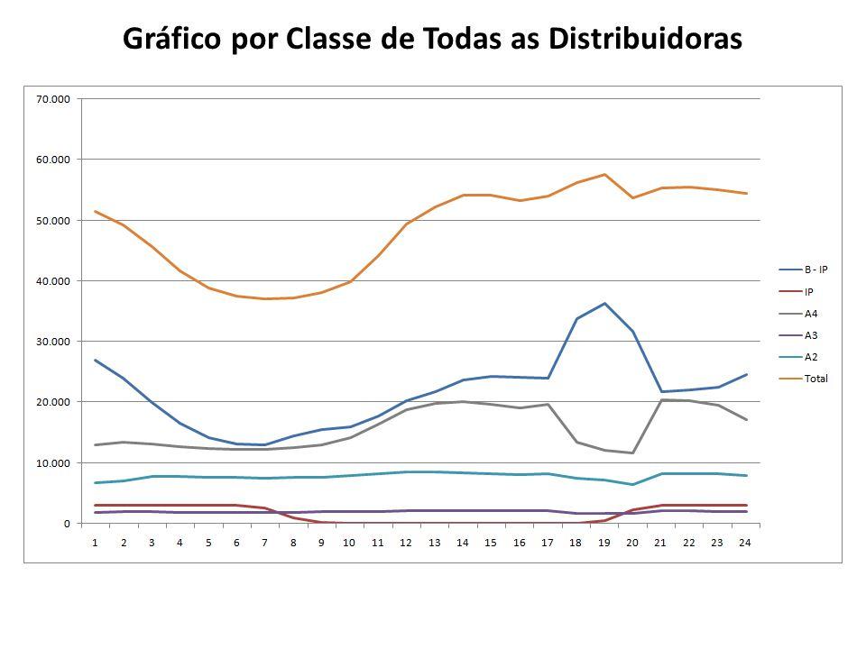 Gráfico por Classe de Todas as Distribuidoras