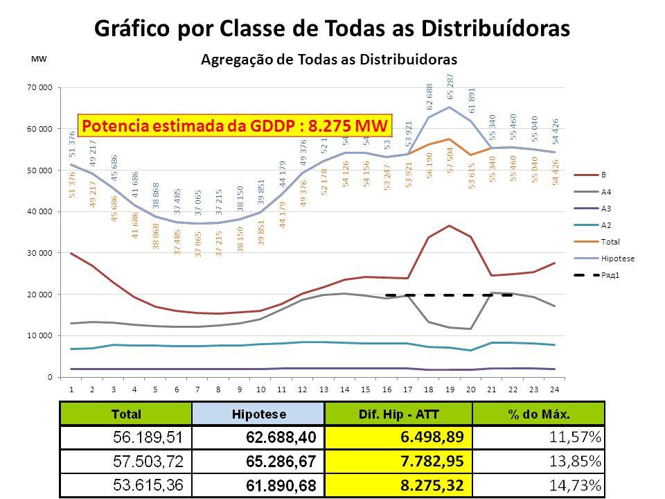 Gráfico por Classe de Todas as Distribuídoras Potencia estimada da GDDP : 8.275 MW