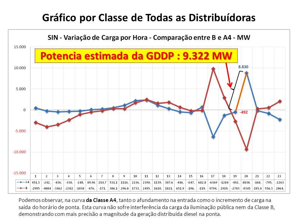 Potencia estimada da GDDP : 9.322 MW Gráfico por Classe de Todas as Distribuídoras Podemos observar, na curva da Classe A4, tanto o afundamento na entrada como o incremento de carga na saída do horário de ponta.
