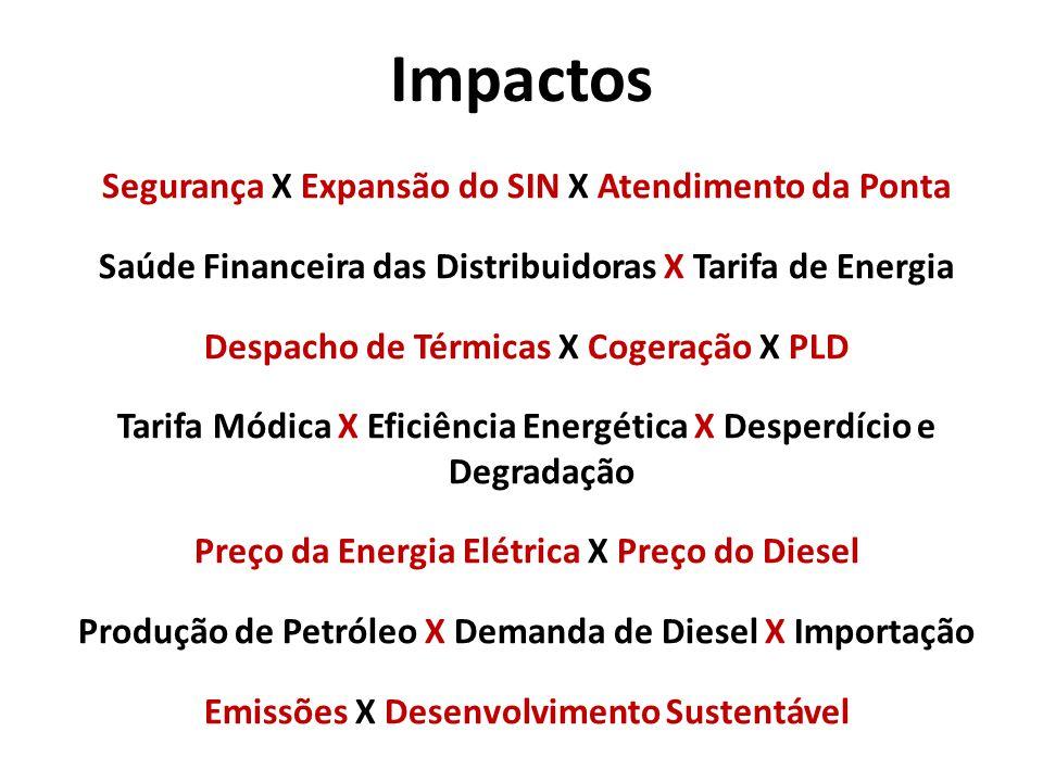 Segurança X Expansão do SIN X Atendimento da Ponta Saúde Financeira das Distribuidoras X Tarifa de Energia Despacho de Térmicas X Cogeração X PLD Tarifa Módica X Eficiência Energética X Desperdício e Degradação Preço da Energia Elétrica X Preço do Diesel Produção de Petróleo X Demanda de Diesel X Importação Emissões X Desenvolvimento Sustentável Impactos