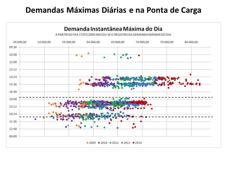 Demandas Máximas Diárias e na Ponta de Carga