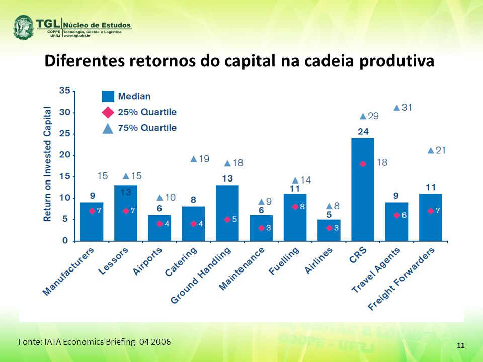 Fonte: IATA Economics Briefing 04 2006 11 Diferentes retornos do capital na cadeia produtiva