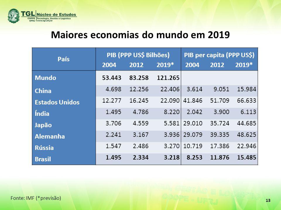 Maiores economias do mundo em 2019 País PIB (PPP US$ Bilhões)PIB per capita (PPP US$) 200420122019*200420122019* Mundo 53.44383.258121.265 China 4.698