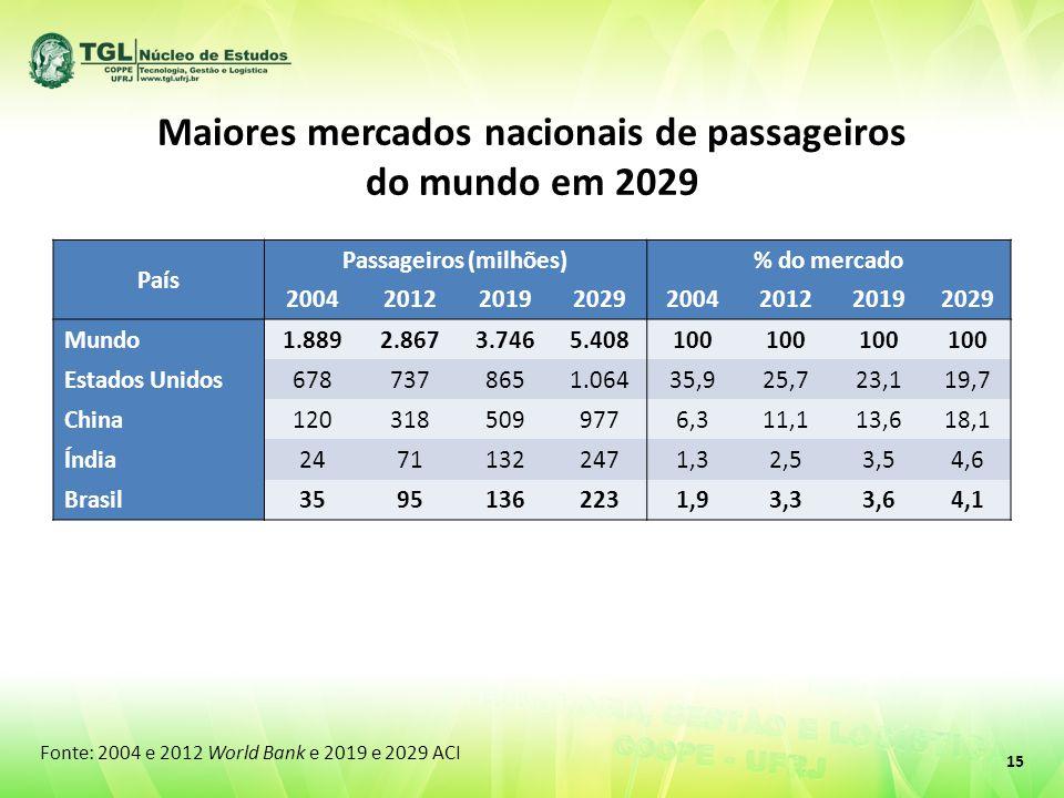 Maiores mercados nacionais de passageiros do mundo em 2029 País Passageiros (milhões)% do mercado 20042012201920292004201220192029 Mundo1.8892.8673.7465.408100 Estados Unidos6787378651.06435,925,723,119,7 China1203185099776,311,113,618,1 Índia24711322471,32,53,54,6 Brasil35951362231,93,33,64,1 Fonte: 2004 e 2012 World Bank e 2019 e 2029 ACI 15