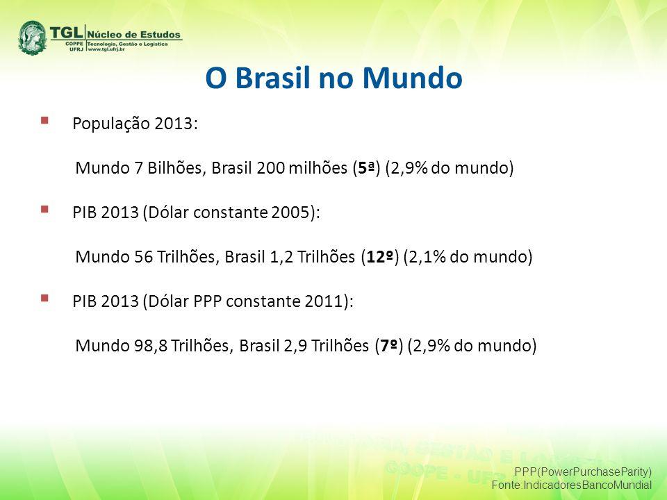 O Brasil no Mundo  População 2013: Mundo 7 Bilhões, Brasil 200 milhões (5ª) (2,9% do mundo)  PIB 2013 (Dólar constante 2005): Mundo 56 Trilhões, Brasil 1,2 Trilhões (12º) (2,1% do mundo)  PIB 2013 (Dólar PPP constante 2011): Mundo 98,8 Trilhões, Brasil 2,9 Trilhões (7º) (2,9% do mundo) PPP(PowerPurchaseParity) Fonte:IndicadoresBancoMundial