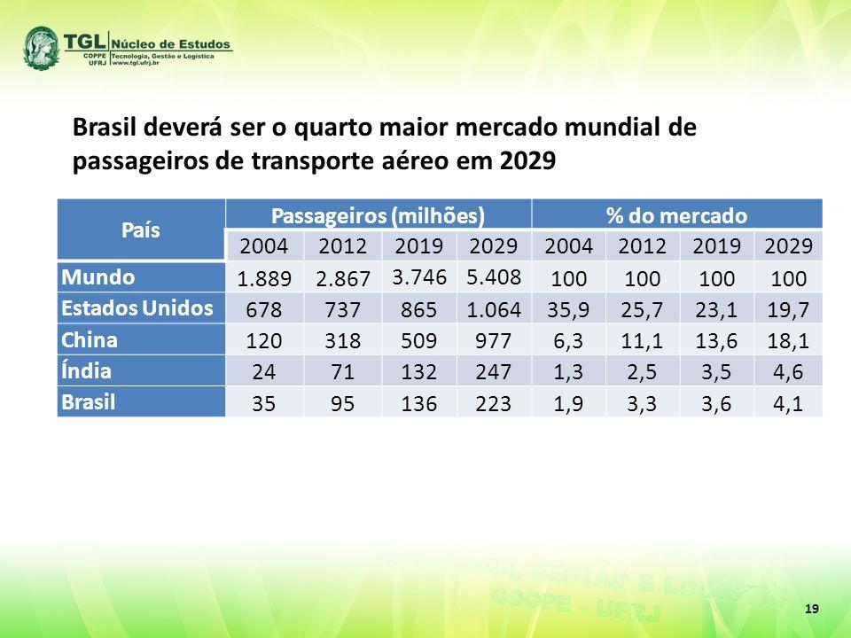 19 País Passageiros (milhões)% do mercado 20042012201920292004201220192029 Mundo 1.8892.867 3.7465.408 100 Estados Unidos 6787378651.06435,925,723,119,7 China 1203185099776,311,113,618,1 Índia 24711322471,32,53,54,6 Brasil 35951362231,93,33,64,1 Brasil deverá ser o quarto maior mercado mundial de passageiros de transporte aéreo em 2029