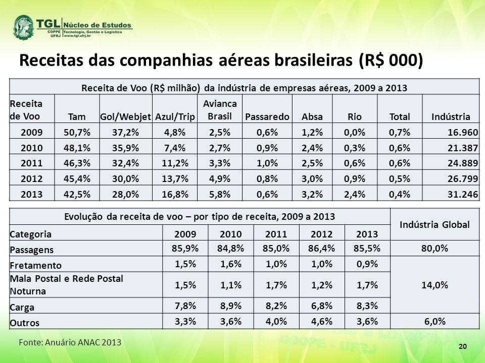 20 Receitas das companhias aéreas brasileiras (R$ 000) Fonte: Anuário ANAC 2013 Receita de Voo (R$ milhão) da indústria de empresas aéreas, 2009 a 2013 Receita de VooTamGol/WebjetAzul/Trip Avianca BrasilPassaredoAbsaRioTotalIndústria 200950,7%37,2%4,8%2,5%0,6%1,2%0,0%0,7% 16.960 201048,1%35,9%7,4%2,7%0,9%2,4%0,3%0,6% 21.387 201146,3%32,4%11,2%3,3%1,0%2,5%0,6% 24.889 201245,4%30,0%13,7%4,9%0,8%3,0%0,9%0,5% 26.799 201342,5%28,0%16,8%5,8%0,6%3,2%2,4%0,4% 31.246 Evolução da receita de voo – por tipo de receita, 2009 a 2013 Indústria Global Categoria20092010201120122013 Passagens 85,9%84,8%85,0%86,4%85,5%80,0% Fretamento 1,5%1,6%1,0% 0,9% 14,0% Mala Postal e Rede Postal Noturna 1,5%1,1%1,7%1,2%1,7% Carga 7,8%8,9%8,2%6,8%8,3% Outros 3,3%3,6%4,0%4,6%3,6%6,0%
