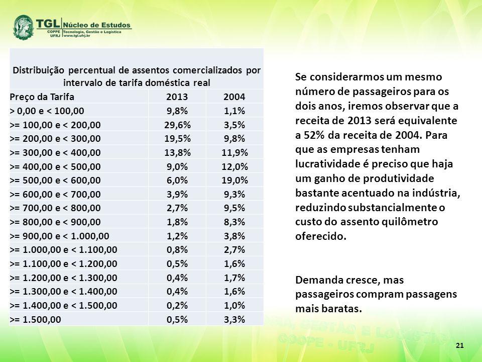 21 Distribuição percentual de assentos comercializados por intervalo de tarifa doméstica real Preço da Tarifa20132004 > 0,00 e < 100,009,8%1,1% >= 100,00 e < 200,0029,6%3,5% >= 200,00 e < 300,0019,5%9,8% >= 300,00 e < 400,0013,8%11,9% >= 400,00 e < 500,009,0%12,0% >= 500,00 e < 600,006,0%19,0% >= 600,00 e < 700,003,9%9,3% >= 700,00 e < 800,002,7%9,5% >= 800,00 e < 900,001,8%8,3% >= 900,00 e < 1.000,001,2%3,8% >= 1.000,00 e < 1.100,000,8%2,7% >= 1.100,00 e < 1.200,000,5%1,6% >= 1.200,00 e < 1.300,000,4%1,7% >= 1.300,00 e < 1.400,000,4%1,6% >= 1.400,00 e < 1.500,000,2%1,0% >= 1.500,000,5%3,3% Se considerarmos um mesmo número de passageiros para os dois anos, iremos observar que a receita de 2013 será equivalente a 52% da receita de 2004.