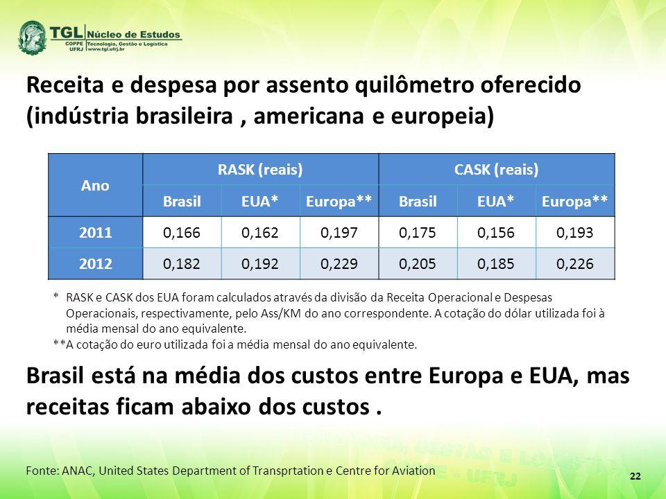 22 Receita e despesa por assento quilômetro oferecido (indústria brasileira, americana e europeia) Ano RASK (reais)CASK (reais) BrasilEUA*Europa**BrasilEUA*Europa** 20110,1660,1620,1970,1750,1560,193 20120,1820,1920,2290,2050,1850,226 *RASK e CASK dos EUA foram calculados através da divisão da Receita Operacional e Despesas Operacionais, respectivamente, pelo Ass/KM do ano correspondente.