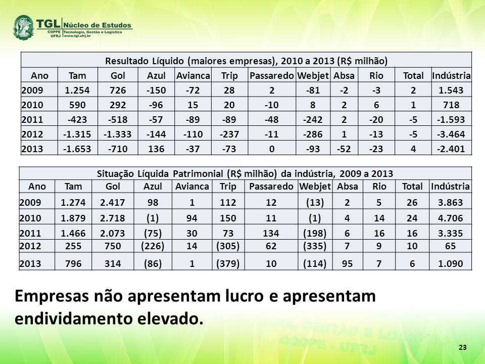 23 Resultado Líquido (maiores empresas), 2010 a 2013 (R$ milhão) AnoTamGolAzulAviancaTripPassaredoWebjetAbsaRioTotalIndústria 20091.254726-150-72282-8