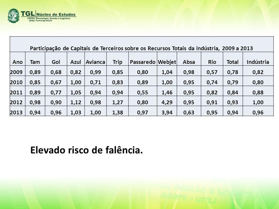 Participação de Capitais de Terceiros sobre os Recursos Totais da indústria, 2009 a 2013 AnoTamGolAzulAviancaTripPassaredoWebjetAbsaRioTotalIndústria