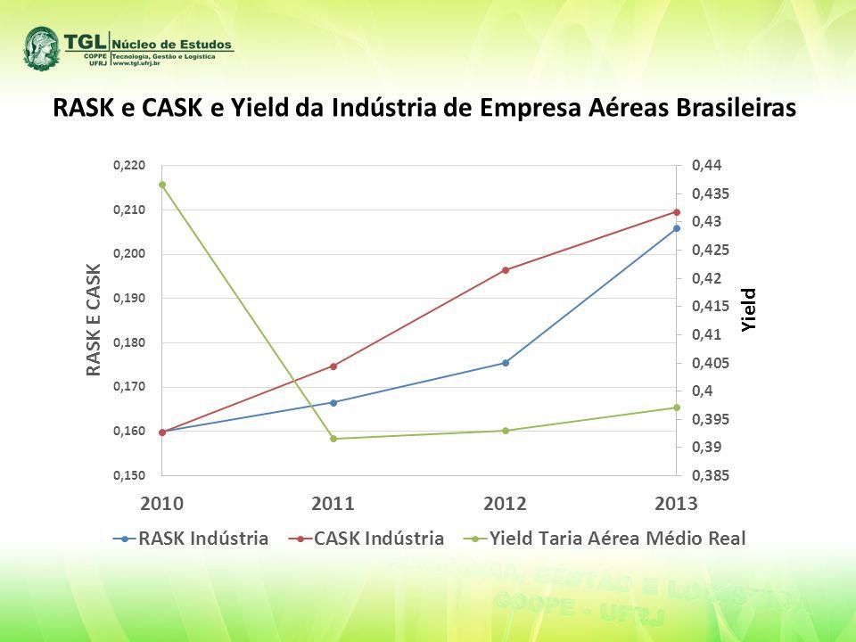 RASK e CASK e Yield da Indústria de Empresa Aéreas Brasileiras