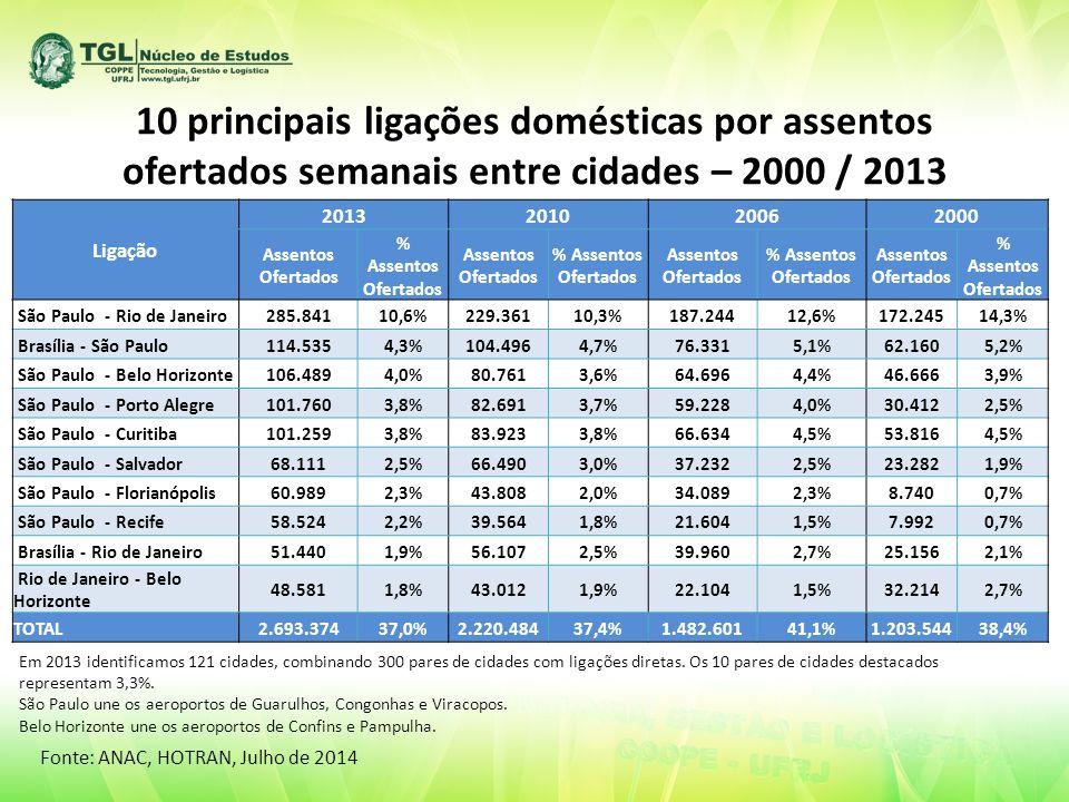 10 principais ligações domésticas por assentos ofertados semanais entre cidades – 2000 / 2013 Ligação 2013201020062000 Assentos Ofertados % Assentos Ofertados Assentos Ofertados % Assentos Ofertados Assentos Ofertados % Assentos Ofertados Assentos Ofertados % Assentos Ofertados São Paulo - Rio de Janeiro285.84110,6%229.36110,3%187.24412,6%172.24514,3% Brasília - São Paulo114.5354,3%104.4964,7%76.3315,1%62.1605,2% São Paulo - Belo Horizonte106.4894,0%80.7613,6%64.6964,4%46.6663,9% São Paulo - Porto Alegre101.7603,8%82.6913,7%59.2284,0%30.4122,5% São Paulo - Curitiba101.2593,8%83.9233,8%66.6344,5%53.8164,5% São Paulo - Salvador68.1112,5%66.4903,0%37.2322,5%23.2821,9% São Paulo - Florianópolis60.9892,3%43.8082,0%34.0892,3%8.7400,7% São Paulo - Recife58.5242,2%39.5641,8%21.6041,5%7.9920,7% Brasília - Rio de Janeiro51.4401,9%56.1072,5%39.9602,7%25.1562,1% Rio de Janeiro - Belo Horizonte 48.5811,8%43.0121,9%22.1041,5%32.2142,7% TOTAL2.693.37437,0%2.220.48437,4%1.482.60141,1%1.203.54438,4% Fonte: ANAC, HOTRAN, Julho de 2014 Em 2013 identificamos 121 cidades, combinando 300 pares de cidades com ligações diretas.