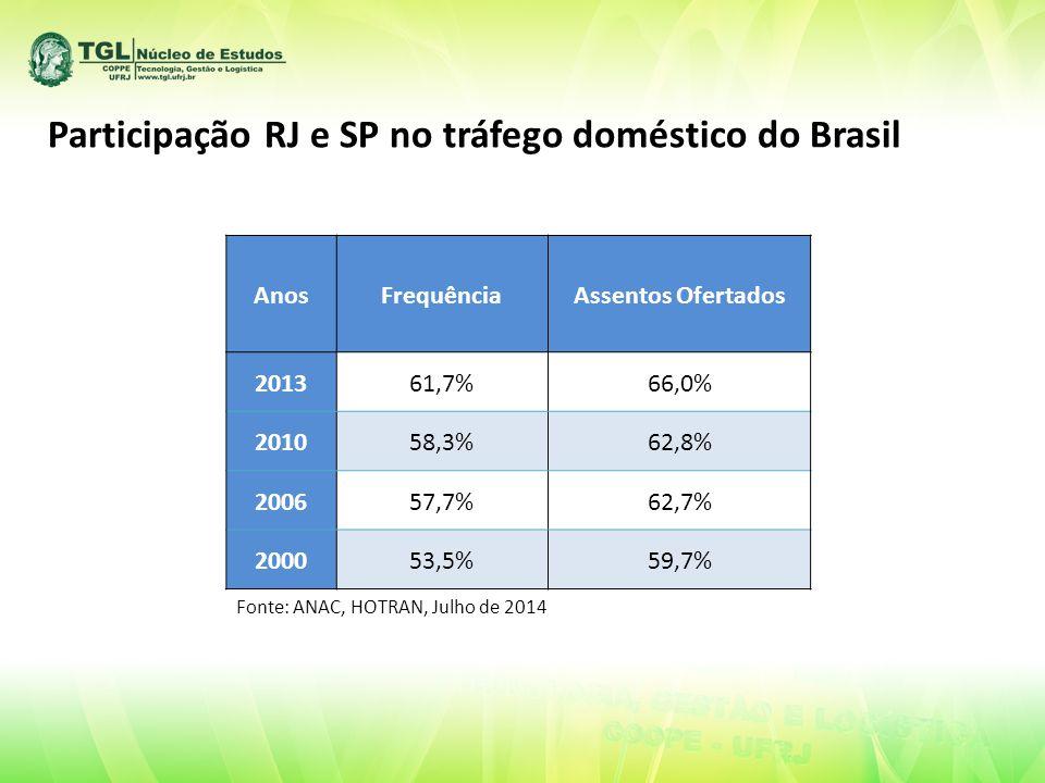 AnosFrequênciaAssentos Ofertados 201361,7%66,0% 201058,3%62,8% 200657,7%62,7% 200053,5%59,7% Participação RJ e SP no tráfego doméstico do Brasil Fonte: ANAC, HOTRAN, Julho de 2014