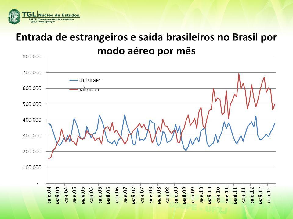 Entrada de estrangeiros e saída brasileiros no Brasil por modo aéreo por mês