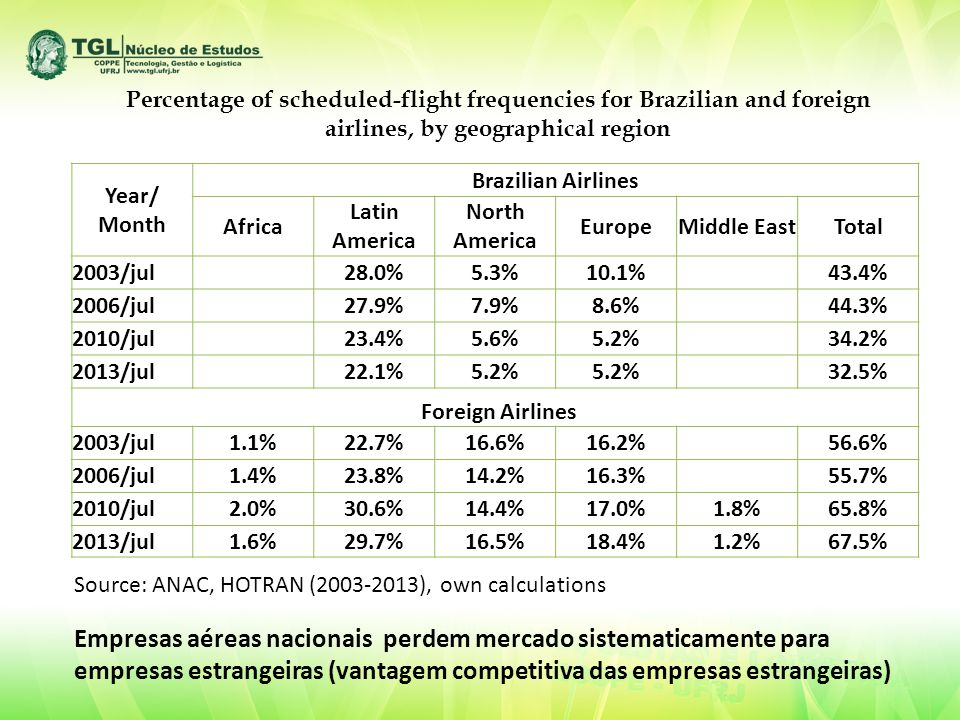 Percentage of scheduled-flight frequencies for Brazilian and foreign airlines, by geographical region Year/ Month Brazilian Airlines Africa Latin America North America EuropeMiddle EastTotal 2003/jul 28.0%5.3%10.1% 43.4% 2006/jul 27.9%7.9%8.6% 44.3% 2010/jul 23.4%5.6%5.2% 34.2% 2013/jul 22.1%5.2% 32.5% Foreign Airlines 2003/jul1.1%22.7%16.6%16.2% 56.6% 2006/jul1.4%23.8%14.2%16.3% 55.7% 2010/jul2.0%30.6%14.4%17.0%1.8%65.8% 2013/jul1.6%29.7%16.5%18.4%1.2%67.5% Source: ANAC, HOTRAN (2003-2013), own calculations Empresas aéreas nacionais perdem mercado sistematicamente para empresas estrangeiras (vantagem competitiva das empresas estrangeiras)