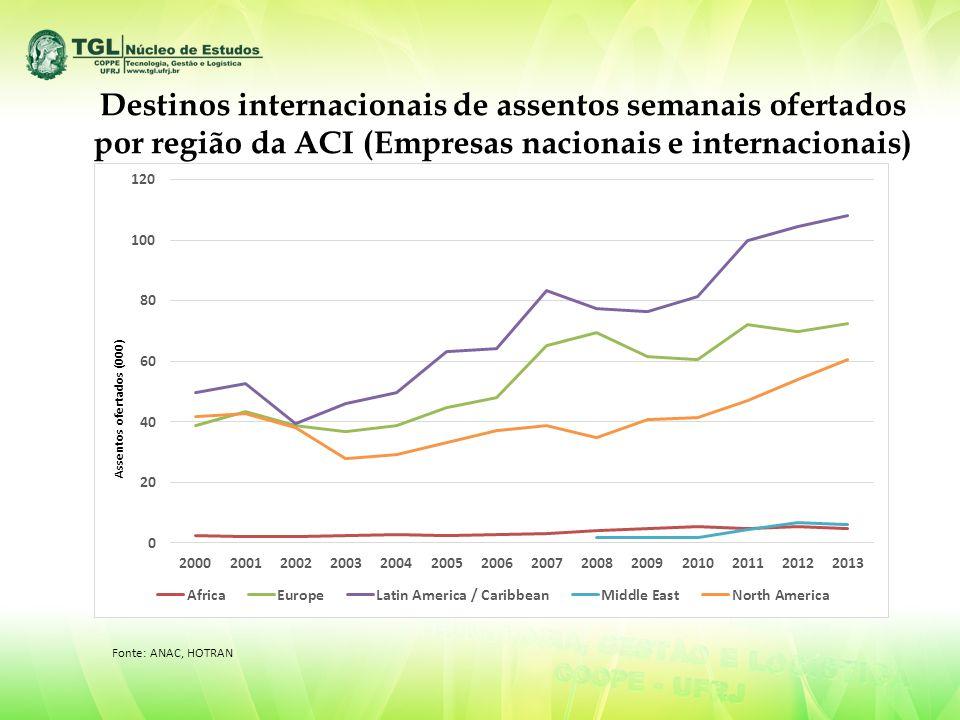 Destinos internacionais de assentos semanais ofertados por região da ACI (Empresas nacionais e internacionais) Fonte: ANAC, HOTRAN
