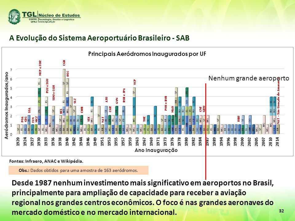 Fontes: Infraero, ANAC e Wikipédia. A Evolução do Sistema Aeroportuário Brasileiro - SAB Obs.: Dados obtidos para uma amostra de 163 aeródromos. POA G